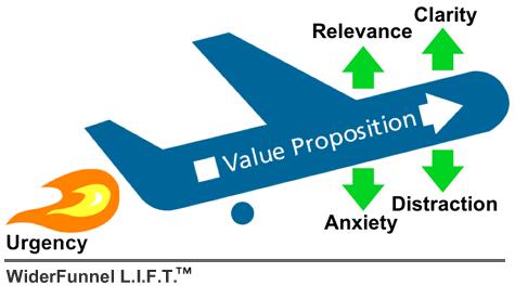 The LIFT Model